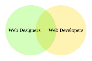 Web designers, web developers, intersection.