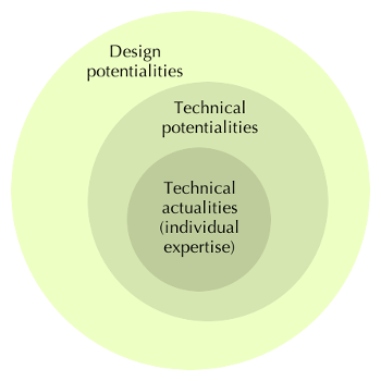 Technical actualities < technical potentialities < design potentialities.